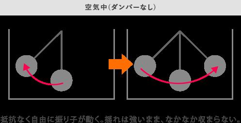 空気中(ダンパーなし)