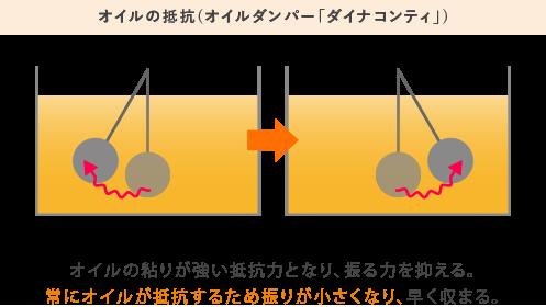 オイルの抵抗(オイルダンパー「ダイナコンティ」)